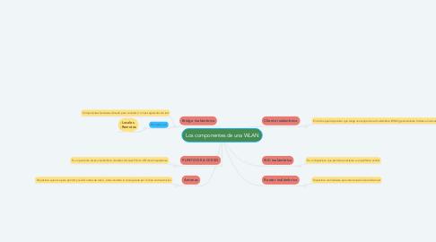 Mind Map: Los componentes de una WLAN