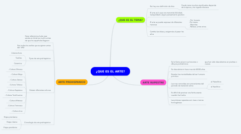 Mind Map: ¿QUE ES EL ARTE?