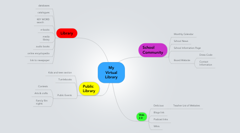 Mind Map: My Virtual Library