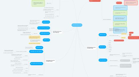 Mind Map: Procesos Cognitivos implicados en el Aprendizaje
