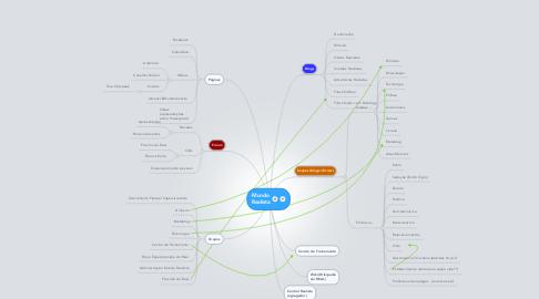 Mind Map: MundoRealista