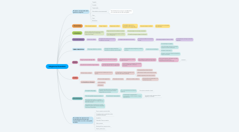 Mind Map: Subgéneros Dramáticos
