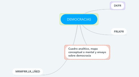 Mind Map: DEMOCRACIAS