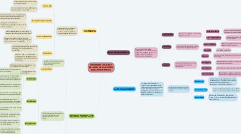 Mind Map: COMERCIO, CULTURA Y RELIGIÓN DE LA EUROPA DE LA MODERNIDAD