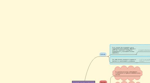 Mind Map: Ciencia, Técnica Y Tecnología.