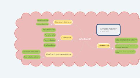 Mind Map: SOCIEDAD