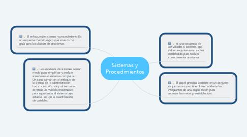 Mind Map: Sistemas y Procedimientos