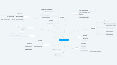 Mind Map: Управление временем
