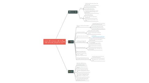 Mind Map: CÁCH XỬ LÝ EMAIL HIỆU QUẢ (Đọc thêm tại: giangpham.me)
