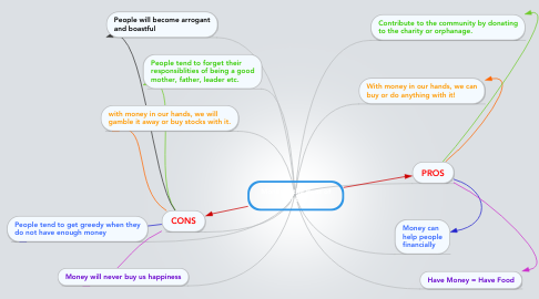 Mind Map: Money is the Root of All Evil