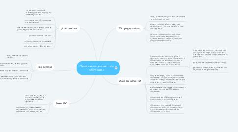 Mind Map: Программированное обучение