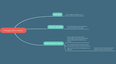 Mind Map: Forbygge glemt medicin