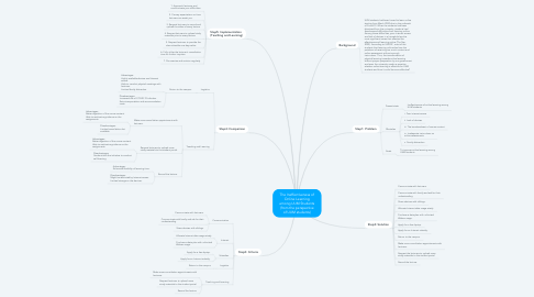Mind Map: The Ineffectiveness of Online Learning among UUM Students (from the perspective of UUM students)