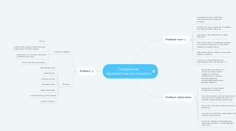 Mind Map: Содержание образовательного процесса