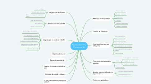 Mind Map: Pilares da minha Comunicação
