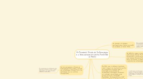Mind Map: As Primeiras Escola de Enfermagem e o Desenvolvimento desta Profissão no Brasil
