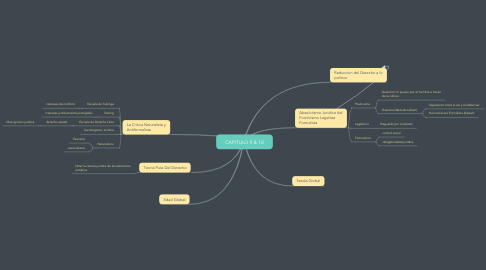 Mind Map: CAPITULO 9 & 10