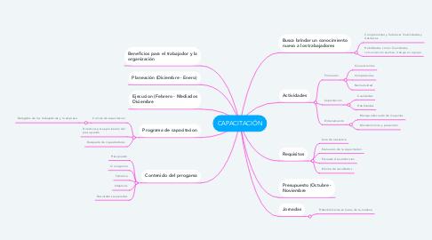 Mind Map: CAPACITACIÓN