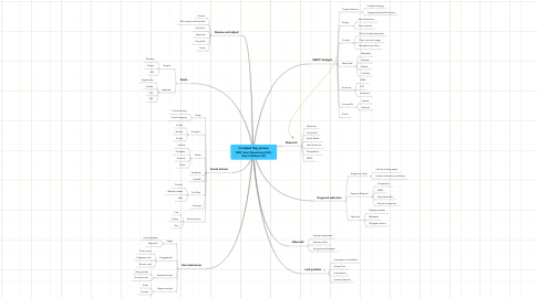 Mind Map: Crumpled Dog process SEO, User Experience (UX), User Interface (UI)