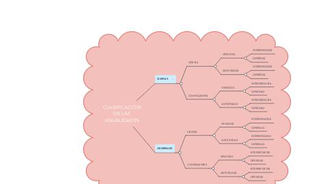 Mind Map: CLASIFICACION DE LAS ANUALIDADES