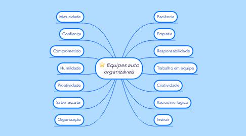 Mind Map: Equipes auto organizáveis