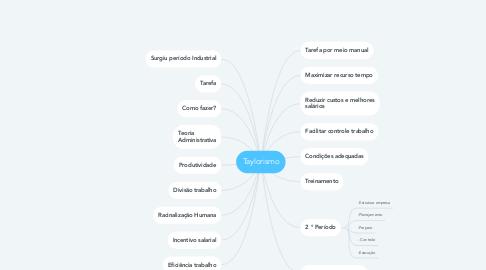 Mind Map: Taylorismo