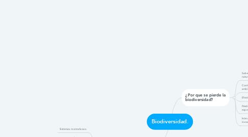 Mind Map: Biodiversidad.