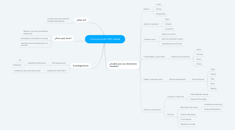 Mind Map: Comunicación NO verbal