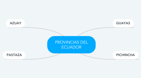 Mind Map: PROVINCIAS DEL ECUADOR