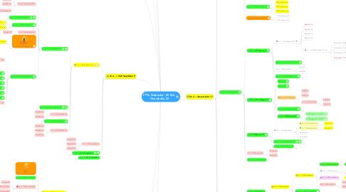 Mind Map: FTTx Dubravka - M. Sch. Trnavského 22
