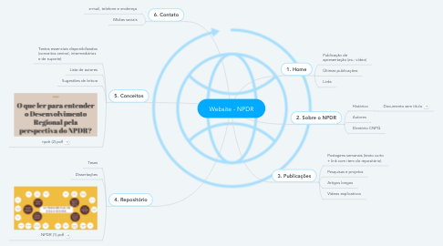 Mind Map: Website - NPDR