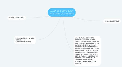 Mind Map: A ASA DE CORVO CASA -SE COMO OS CHINESES