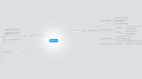 Mind Map: EDT.Eines 2.0