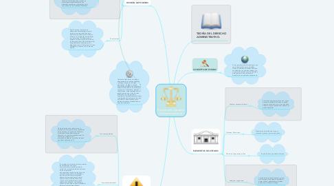 Mind Map: Función administrativa del poder ejecutivo