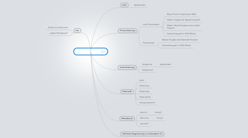 Mind Map: Trueidentity-Client