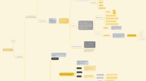 Mind Map: Delito