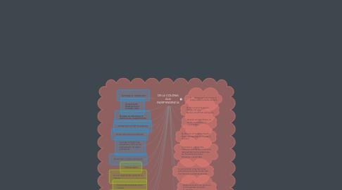 Mind Map: DE LA COLONIA A LA INDEPENDENCIA