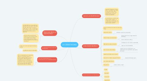 Mind Map: LA CREATIVIDAD