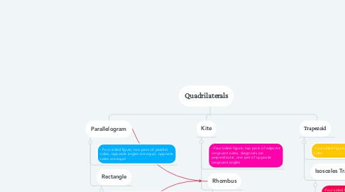 Mind Map: Quadrilaterals