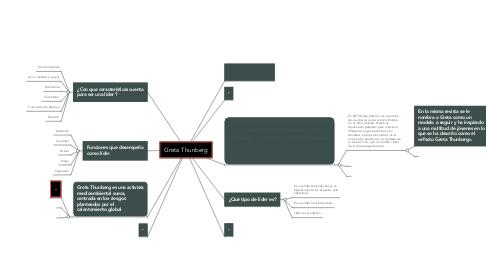 Mind Map: Greta Thunberg