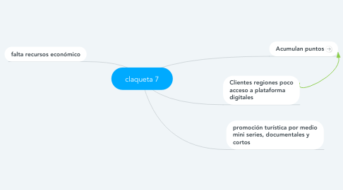 Mind Map: claqueta 7