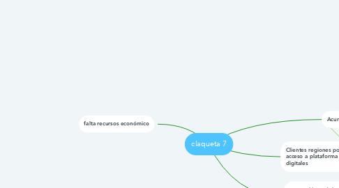 Mind Map: claqueta 7