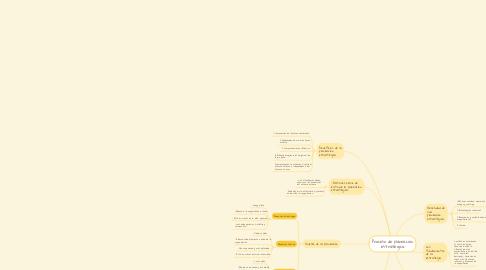 Mind Map: Proceso de planeación estratégica