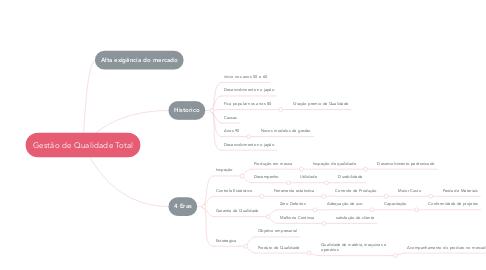 Mind Map: Gestão de Qualidade Total