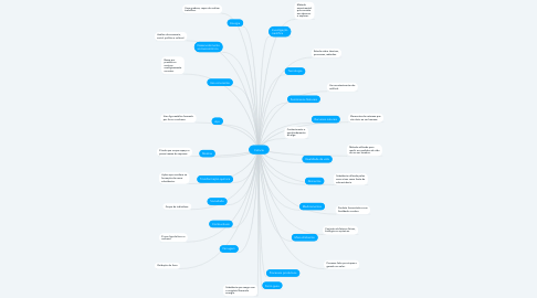 Mind Map: Ciência