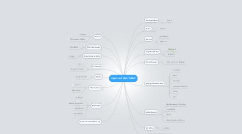 Mind Map: App's auf dem Tablet