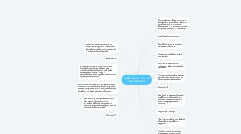 Mind Map: ACERCAMIENTO A LAS COMUNIDADES