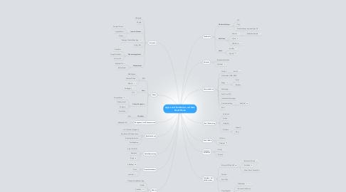 Mind Map: App's und Funktionen auf dem SmartPhone