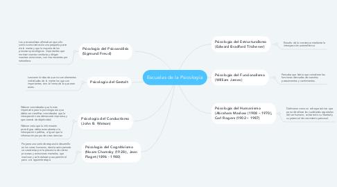 Mind Map: Escuelas de la Psicología