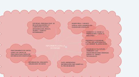 Mind Map: INFORMATICA EN LA SOCIEDAD